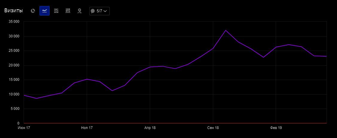 График резеультата SEO продвижения каршеринга от DEIMIST
