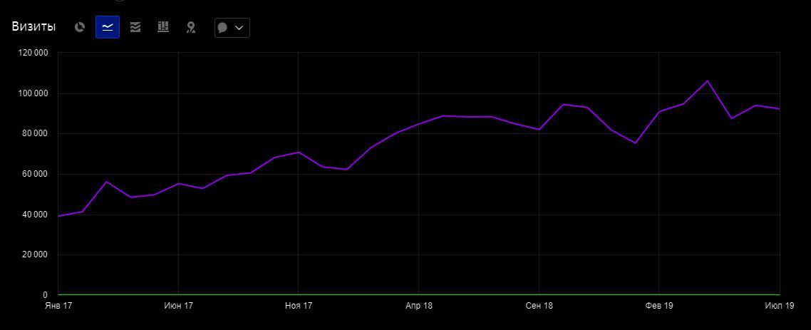 График результата SEO продвижения Туров от DEIMIST